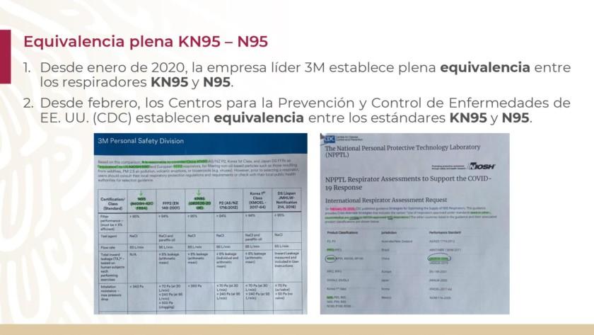 Equivalencia KN95 – N95