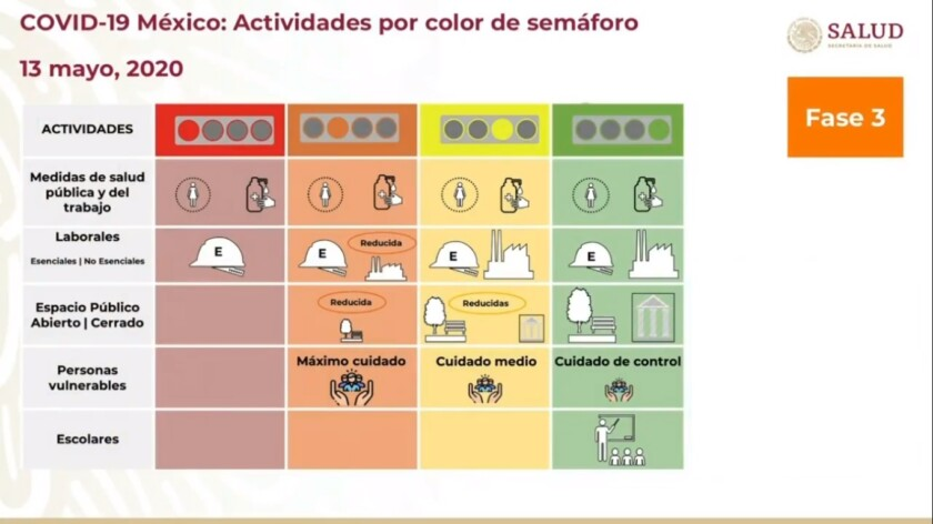 Actividades por color de semáforo COVID-19