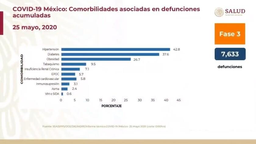 Gráfica de comorbilidades COVID-19 en México