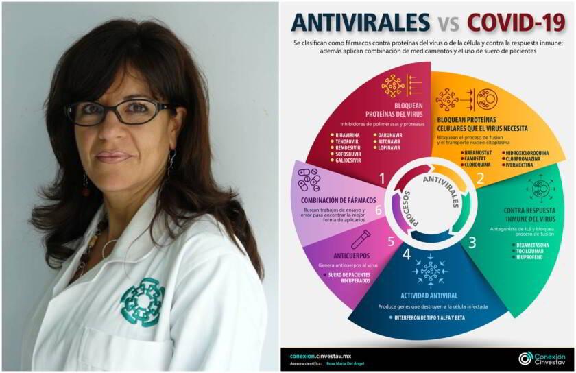 Antivirales versus covid-19