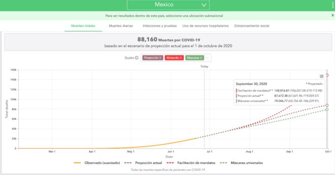 Proyecciones del IHME sobre el avance de la epidemia Covid-19 en México.