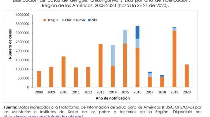 Actualización Epidemiológica Dengue y otras Arbovirosis