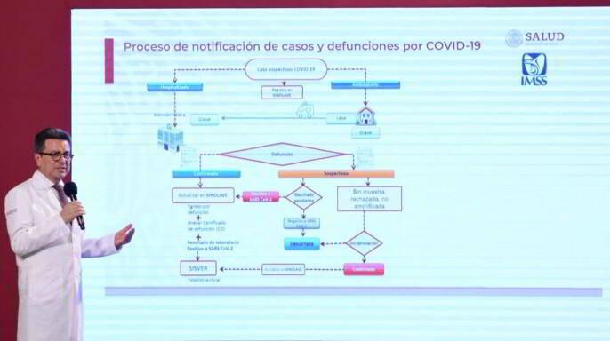 conferencia diaria sobre la situación del coronavirus, en Palacio Nacional