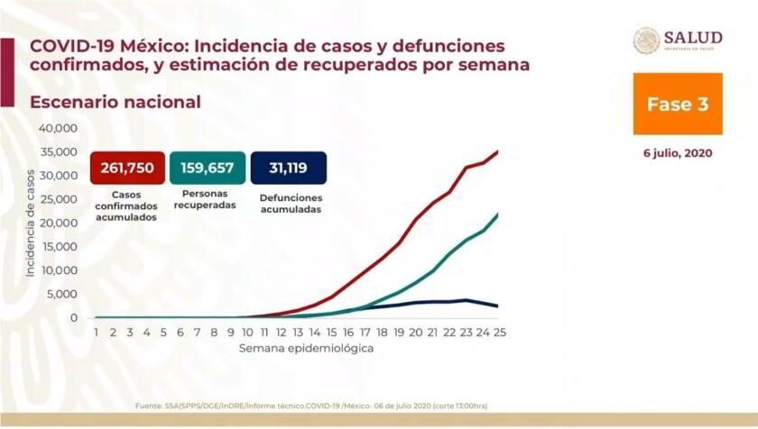 Casos México 20200706