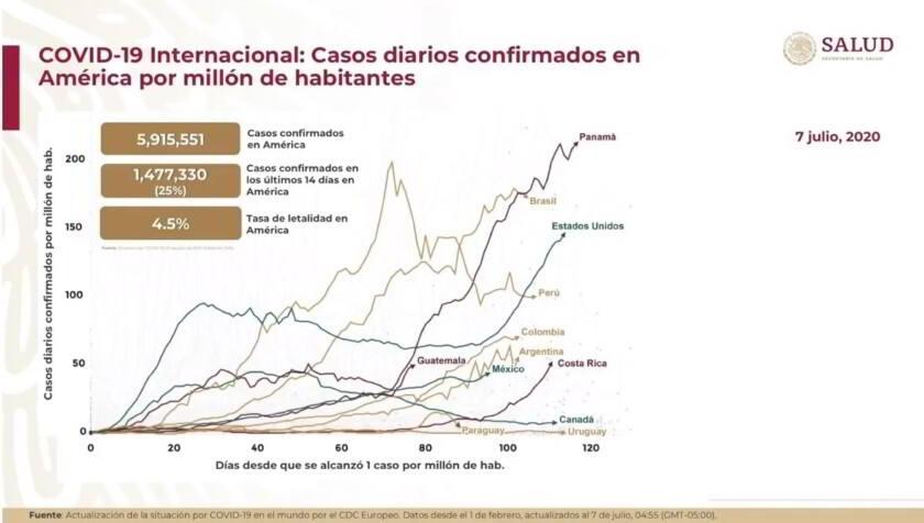 Casos COVID-19 en la región de las Américas