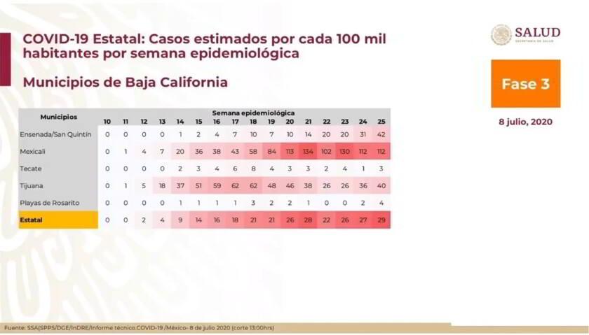 Casos estimados por cada 100 mil habitantes por semana epidemiológica, Municipios de Baja California