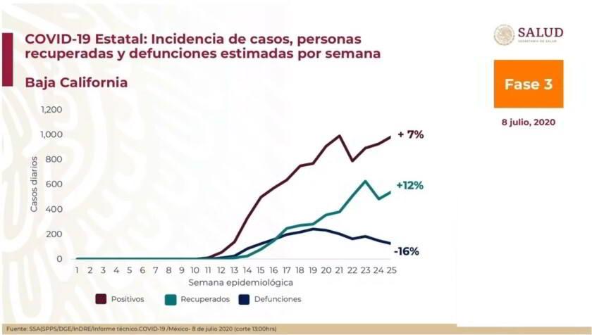 Tabla de casos estimados por cada 100 mil habitantes por semana epidemiológica, Municipios de Baja California