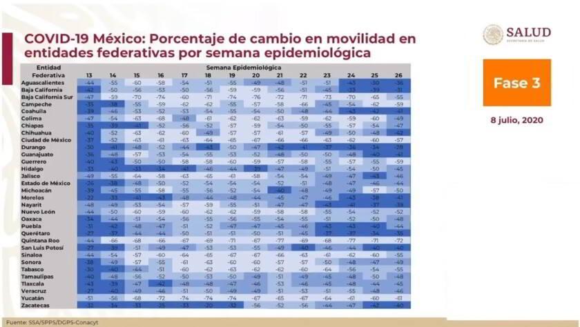 Tabla de datos de movilidad la república mexicana