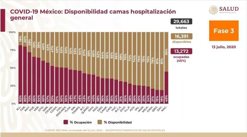Gráfico de disponibilidad de camas