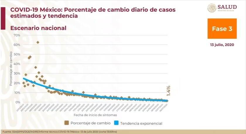 grafico de porcentaje de cambio