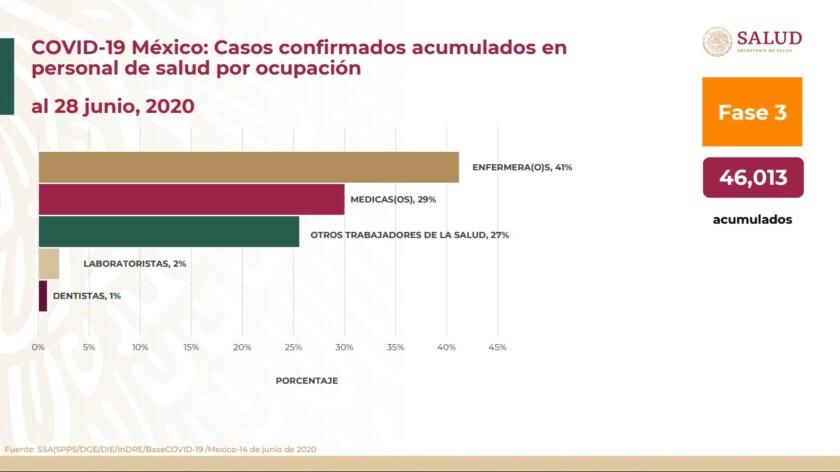 Casos confirmados acu mulados en personal de salud por ocupación