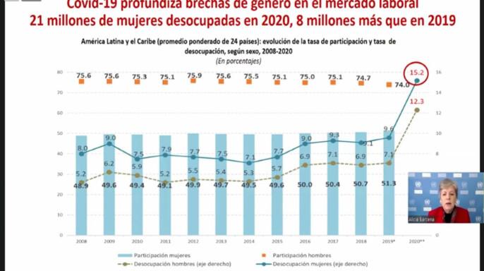 Grafica de la CEPAL de brecha de genero