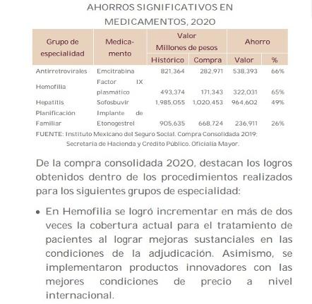 Reporte de cifras sobre medicamentos en el II Informe de Gobierno.