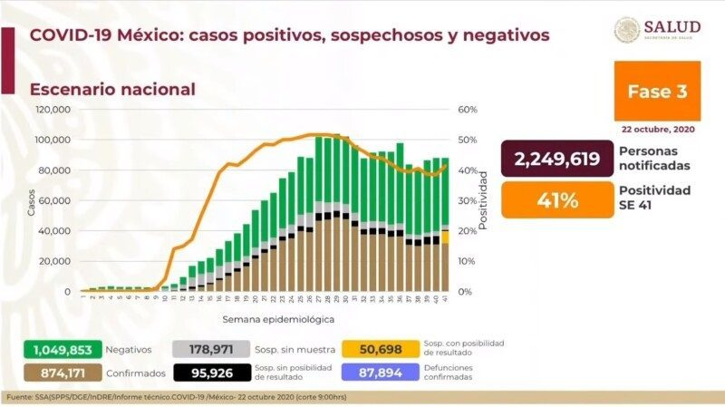 Gráfica de casos nacionales al 22 de octubre 2020