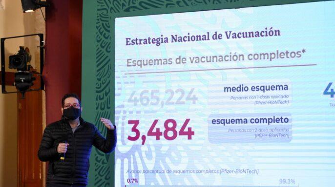 En más de la mitad de entidades federativas se aplica 95% de vacunas contra COVID-19