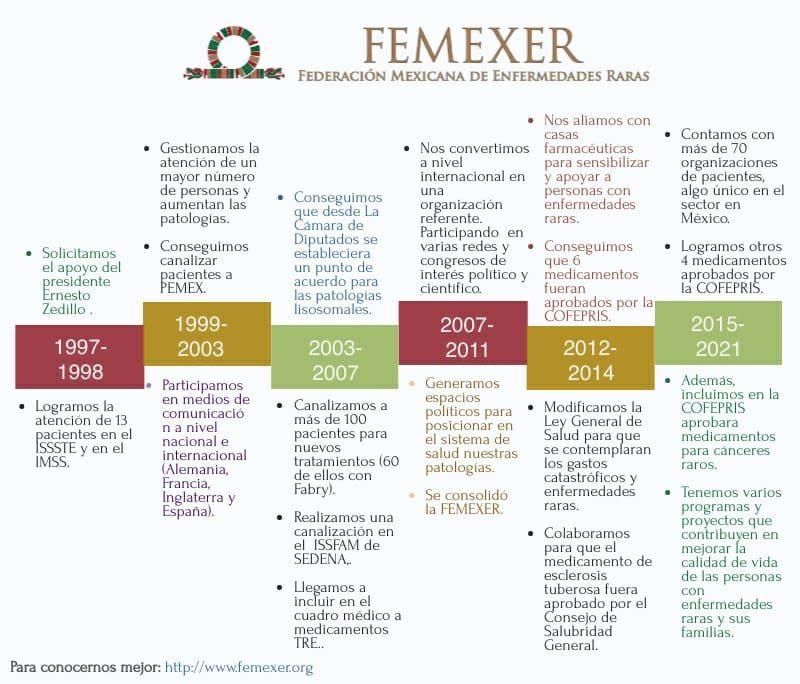 FEMEXER