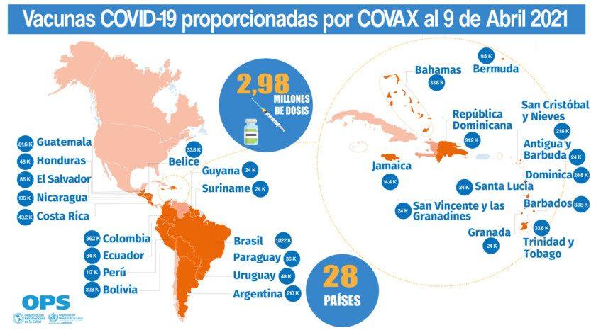 Vacunas COVID-19 proporcionadas por COVAX al 9 de abril del 2021