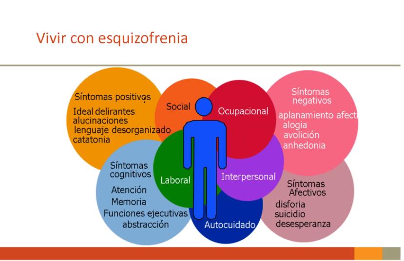 retos de vivir con esquizofrenia para los pacientes