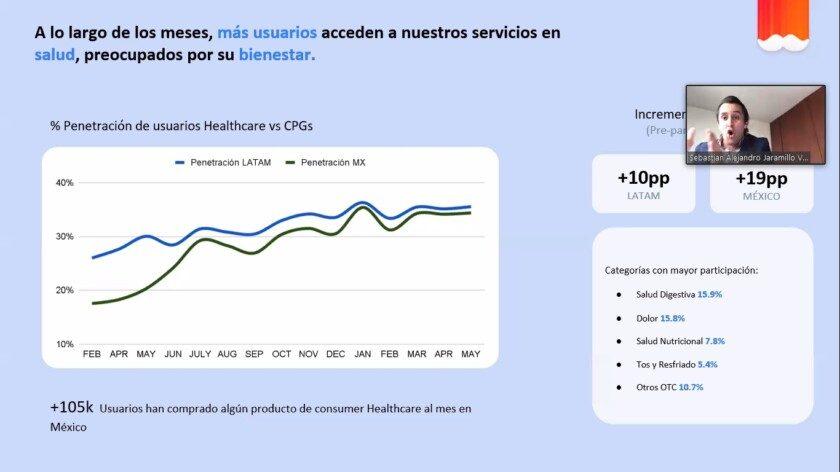 Compra de medicamentos de venta libre a través de las plataformas digitales se fortalece durante la pandemia.