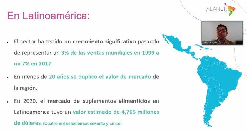 Datos y tendencias del mercado de suplementos alimenticios en América Latina.