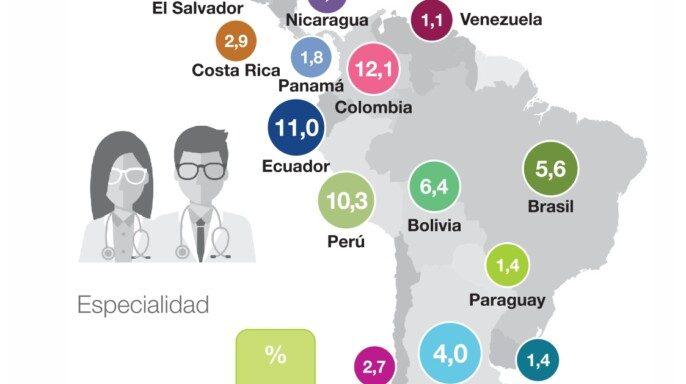 Infografía con las características de la osteoartritis en Latinoamérica